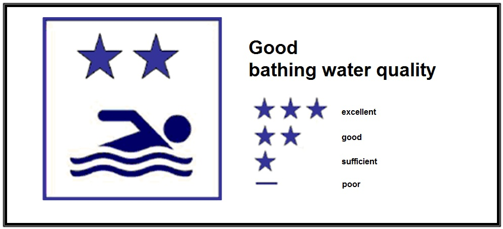 Good Water Quality.